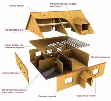 Безопасно ли строить дом из сэндвич-панелей