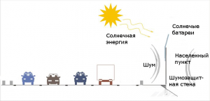 Oblast' primenenija shumozashhitnyh jekranov s paneljami
