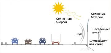 Область применения шумозащитных экранов с панелями