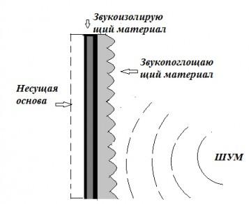 Особенности шумозащитных экранов