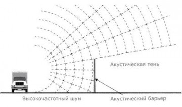 Принцип действия шумозащитных экранов