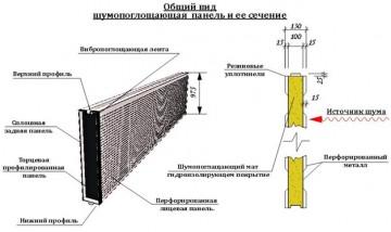 Виды акустических панелей