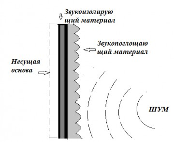 Шумозащитные конструкции
